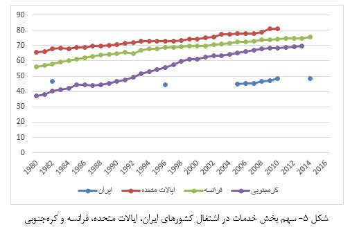 شکل 5- سهم بخش خدمات در اشتغال کشورهای ایران، ایالات متحده، فرانسه و کرهجنوبی