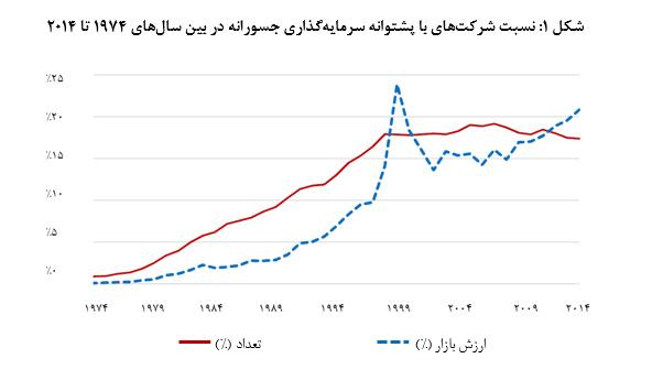 نسبت شرکتهای با پشتوانه سرمایهگذاری جسورانه در بین سالهای 1974 تا 2014