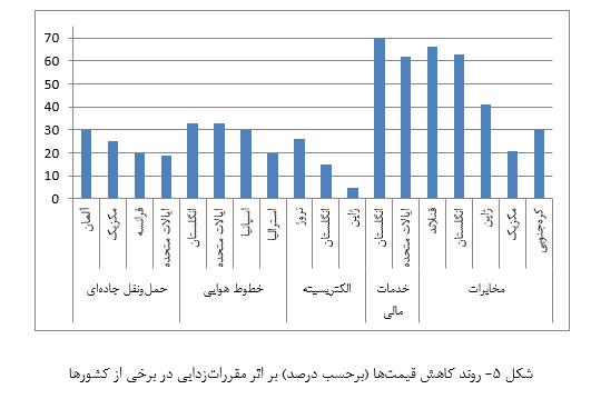 شکل 5- روند کاهش قیمتها (برحسب درصد) بر اثر مقرراتزدایی در برخی از کشورها