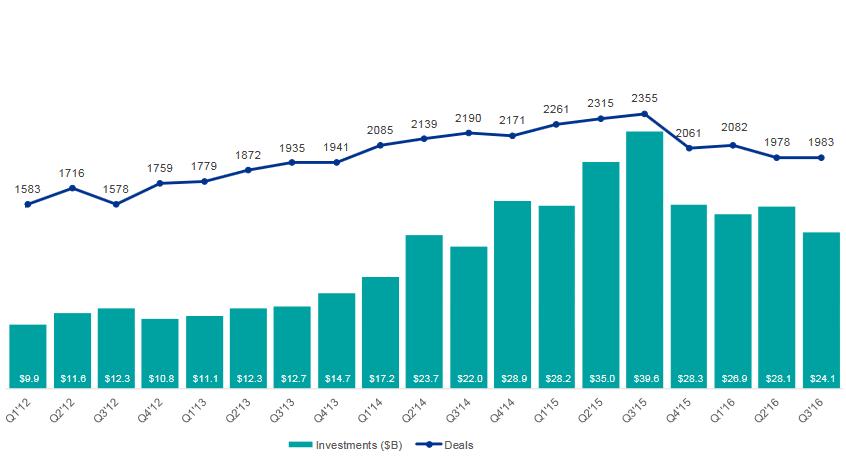 روند فصلی VC و تعداد استارتاپها در جهان(2016-2012)